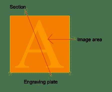 Intaglio Process